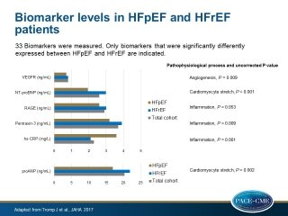 Levels of biomarkers are different between patients with heart failure and reduced or preserved ejection fraction (HFrEF or HFpEF)