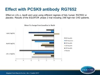 RG7652, a fully human PCSK9 antibody, dose-dependently reduced LDL-c, ApoB and Lp(a), but not inflammatory proteins, without concerning adverse events in coronary heart disease patients