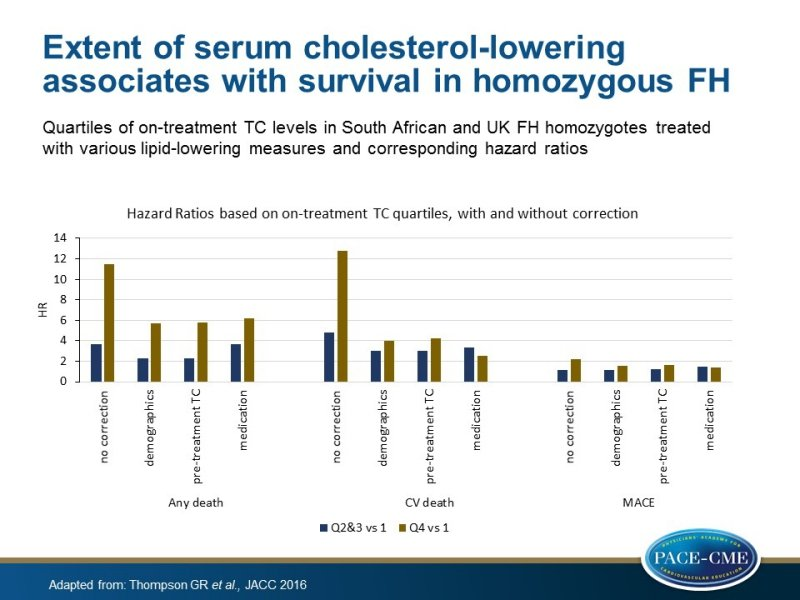 Extent of serum cholesterol-lowering associates with survival in homozygous FH