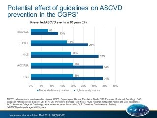 Comparison of Five Major Guidelines for Statin Use in Primary Prevention in a Contemporary General Population