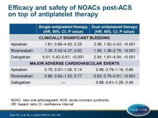 Meta-analysis shows that in patients with recent ACS, addition of a NOAC to dual antiplatelet therapy resulted in a modest reduction of major adverse CV events but led to higher bleeding risk.