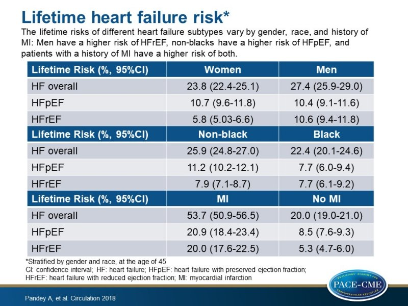 Lifetime risks of HF subtypes differ based on gender, race and previous MI