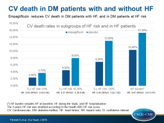 Effects of empagliflozin on risk for cardiovascular death and heart failure hospitalization across the spectrum of heart failure risk in the EMPA-REG OUTCOME trial