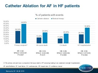 Catheter ablation is associated with a lower mortality and morbidity rate compared to  medical therapy in patients with heart failure and atrial fibrillation.