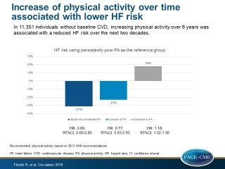 Six-Year Changes in Physical Activity and the Risk of Incident Heart Failure: The Atherosclerosis Risk in Communities (ARIC) Study