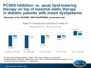 In type 2 diabetic patients with mixed dyslipidemia on maximal statin therapy, the addition of the PCSK9 inhibitor alirocumab is more effective than usual care.
