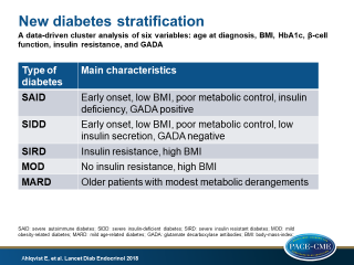 In a data-driven cluster analysis of 6 variables in adult patients with newly diagnosed diabetes, 5 categories of patients were identified with different characteristics and risks of complications.