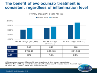 A prespecified FOURIER-analysis showed that evolocumab decreases CV events across hsCRP strata, with greater absolute risk reductions in patients with higher baseline hsCRP.