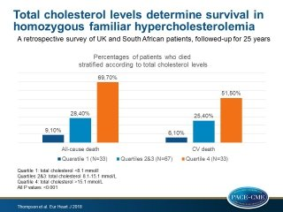 Survival in homozygous familial hypercholesterolaemia is determined by the on-treatment level of serum cholesterol