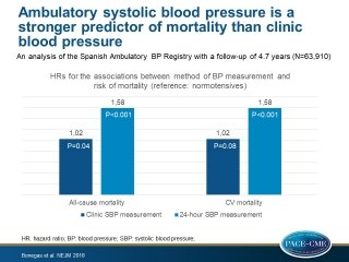 24-hour, daytime, and nighttime ambulatory systolic blood pressure measurements were better predictors of all-cause and CV mortality compared with blood pressure measurements in the clinic.