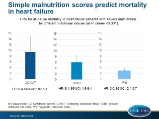 Moderate and severe malnutrition in HF patients, assessed with simple malnutrition scores, was associated with higher all-cause mortality.