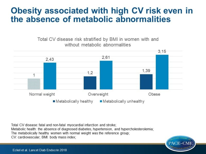Obesity Associated With High Cv Risk Even In The Absence Of Metabolic Abnormalities Pace Cme