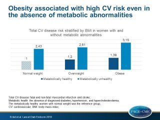 CV risk is high in obese women without metabolic abnormalities, as well as in women with hypertension, diabetes or hypercholesterolemia, independently of their body mass index.