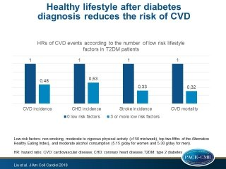 Influence of Lifestyle on Incident Cardiovascular Disease and Mortality in Patients With Diabetes Mellitus