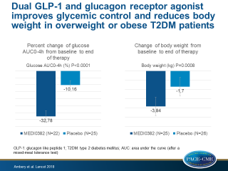 MEDI0382, a GLP-1 and glucagon receptor dual agonist, in obese or overweight patients with type 2 diabetes: a randomised, controlled, double-blind, ascending dose and phase 2a study
