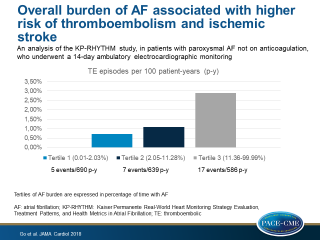 Longer total time spent in AF was associated with a higher risk of thromboembolism and ischemic stroke in adults with paroxysmal AF, who were not on anticoagulation, independent of known stroke risk factors.