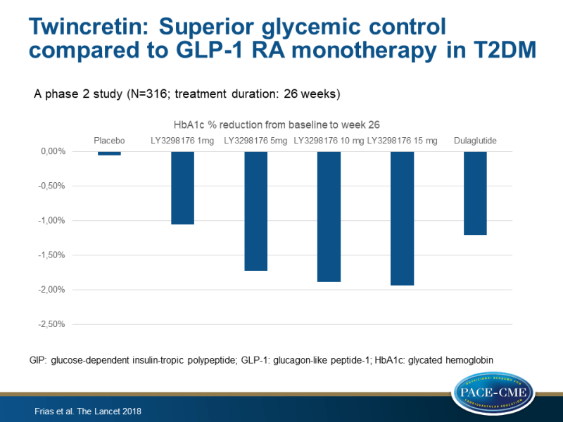 Twincretin: Superior glycemic control and weight loss compared to GLP-1RA monotherapy in T2DM