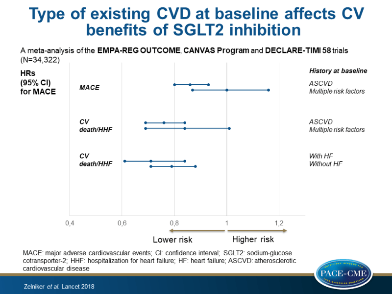 Type of existing CVD at baseline affects CV benefits of SGLT2 inhibition