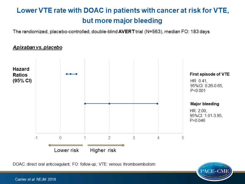Lower VTE rate with DOAC in patients with cancer at risk for VTE, but more major bleeding