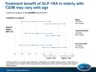 A posthoc analysis of the LEADER trial showed that liraglutide showed more pronounced CV benefits in T2DM patients aged 75 years or older, than in those between 60 and 74 years of age.