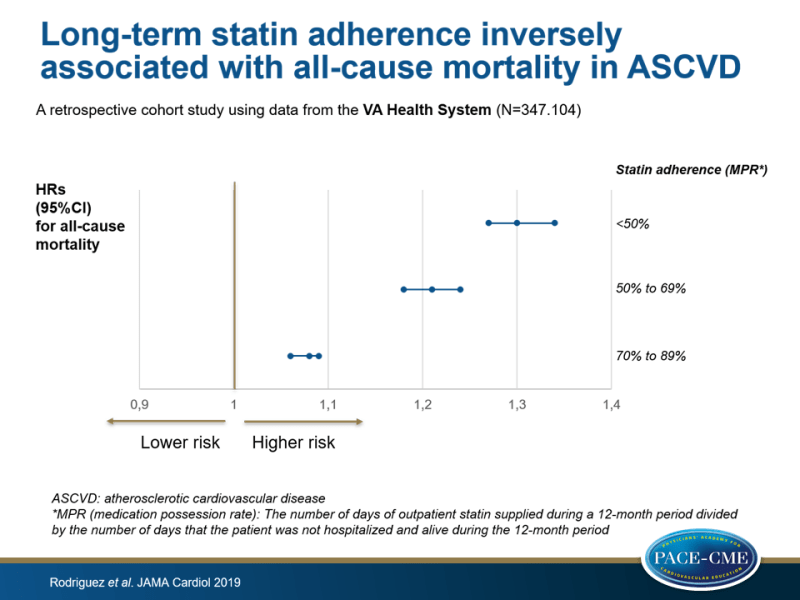 Long-term statin adherence inversely associated with all-cause mortality in ASCVD