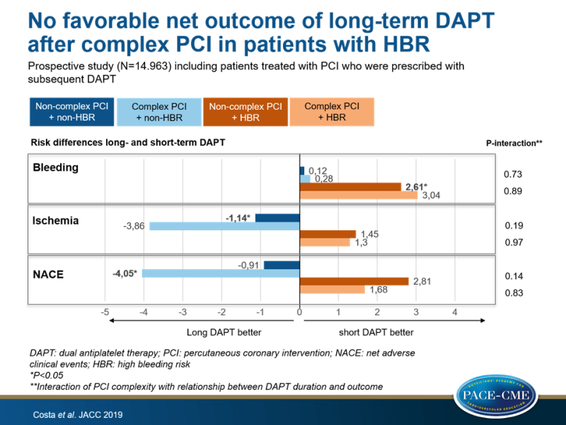 Evaluation of DAPT duration in post-PCI patients stratified for bleeding score and ischemic risk