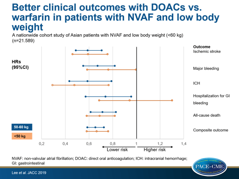 Better clinical outcomes with DOACs vs. warfarin in patients with NVAF and low body weight