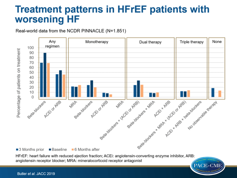 Clinical characteristics, treatment patterns and outcomes in real-world HFrEF patients with worsening HF