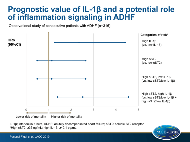 Prognostic value of IL-1β and a potential role of inflammation signaling in ADHF
