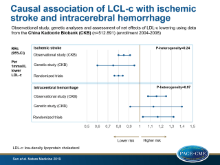 Observational and genetic analyses found a causal positive association of LDL-c with ischemic stroke and a causal negative association with ICH in a Chinese population. Using randomized trial data, a net benefit for the prevention of overall stroke with lowering LDL-c was shown.