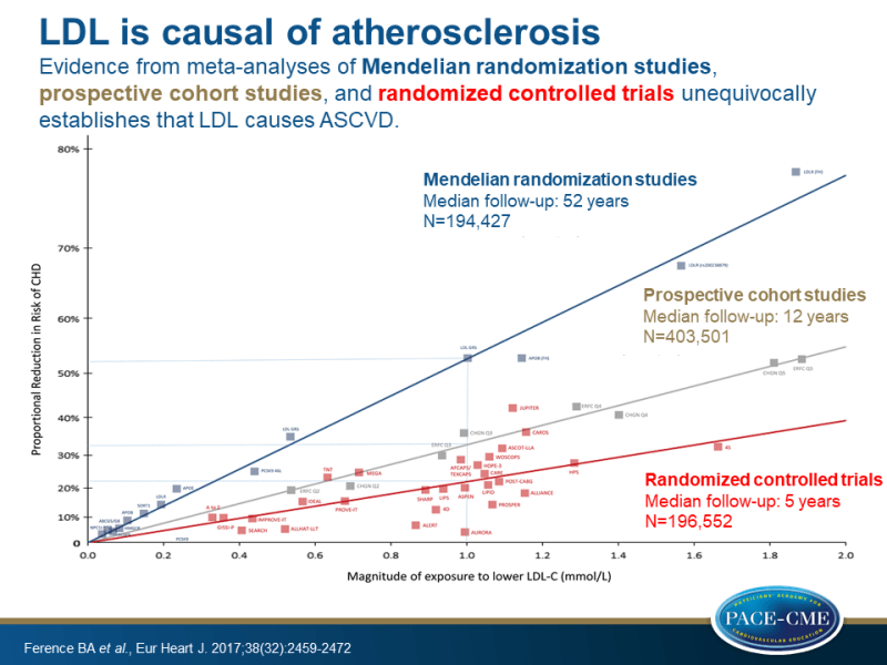 Elevated LDL-c is causal of atherosclerosis