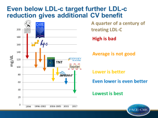 LDL-c Key Lessons