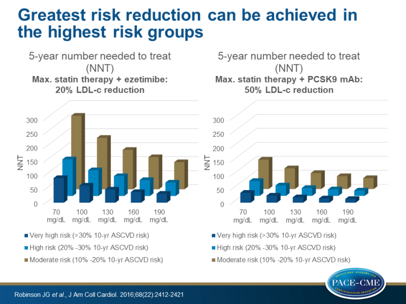 Greatest risk reduction can be achieved in the highest risk groups