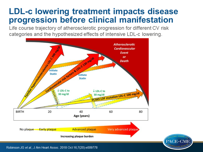 LDL-c lowering treatment impacts disease progression before clinical manifestation