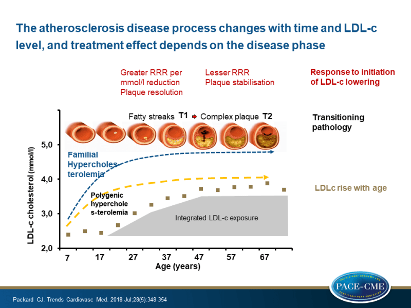 The atherosclerosis disease process changes with time and LDL-c level, and treatment effect depends on the disease phase