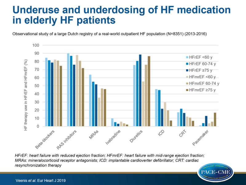 Underuse and underdosing of HF medication in elderly HF patients