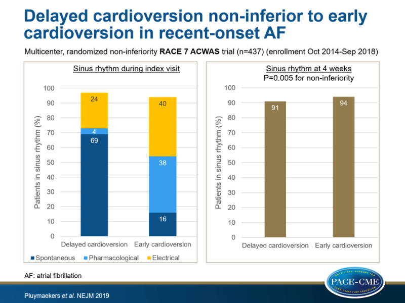 Delayed cardioversion non-inferior to early cardioversion in recent-onset AF