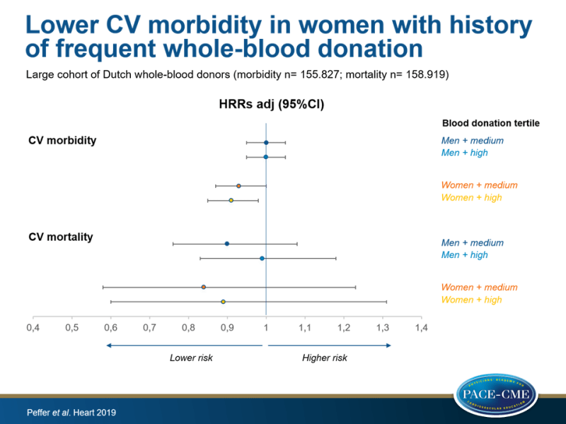 Lower CV morbidity in women with history of frequent whole-blood donation