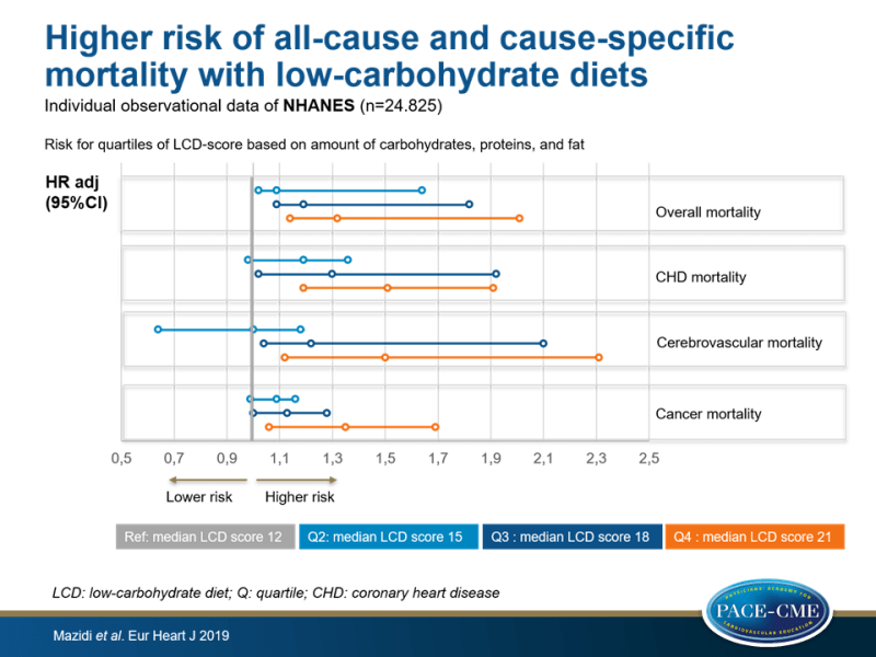 Higher risk of all-cause and cause-specific mortality with low-carbohydrate diets