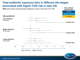 Duration and life-stage of antibiotic use and risk of cardiovascular events in women