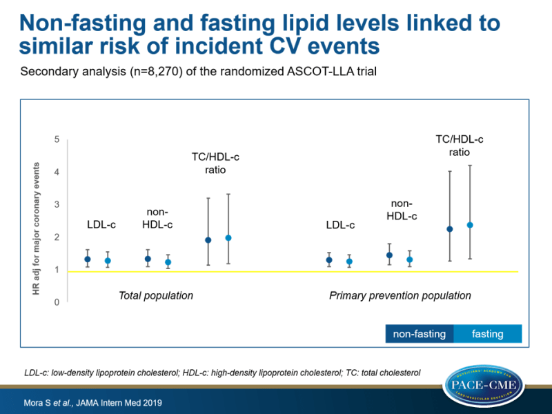 Non-fasting and fasting lipid levels linked to similar risk of incident CV events
