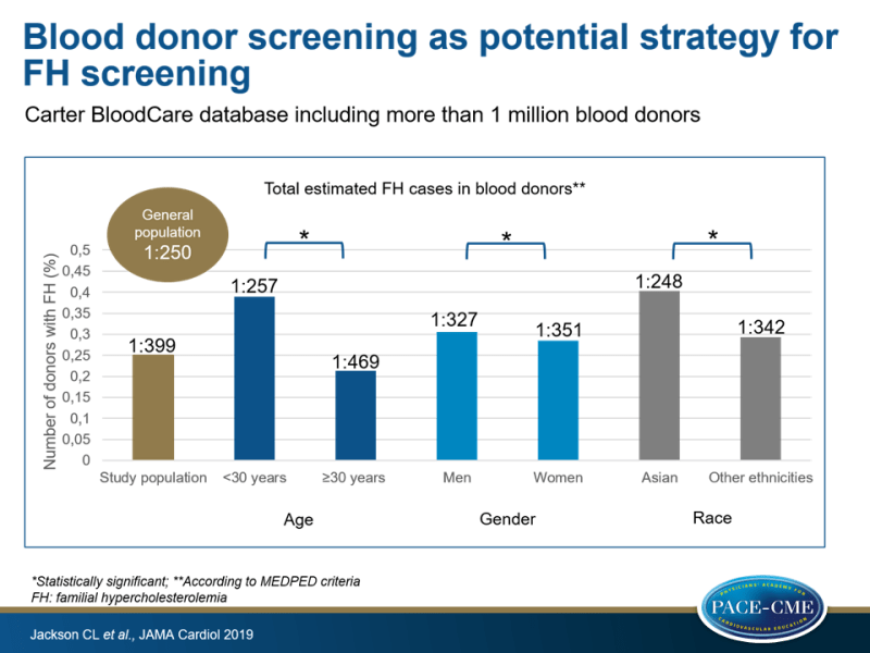 Blood donor screening as potential strategy for FH screening