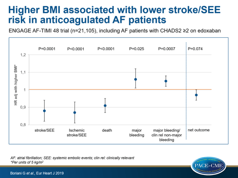 Higher BMI associated with lower stroke/SEE risk in anticoagulated AF patients