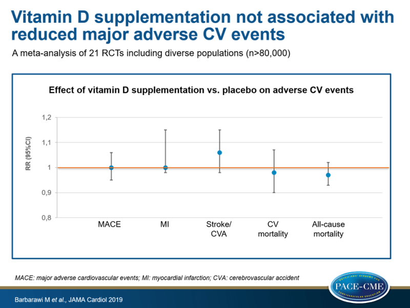 Vitamin D supplementation not associated with reduced major adverse CV events