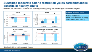 2 years of calorie restriction and cardiometabolic risk (CALERIE): exploratory outcomes of a multicentre, phase 2, randomised controlled trial
