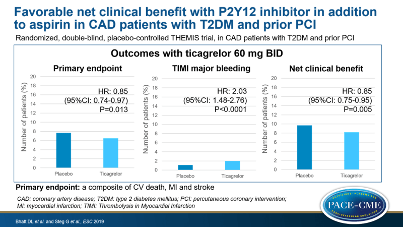 Favorable net clinical benefit with P2Y12 inhibitor in addition to aspirin in CAD patients with T2DM and prior PCI
