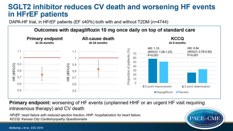 SGLT2 inhibitor reduces CV death and worsening HF events in HFrEF patients
