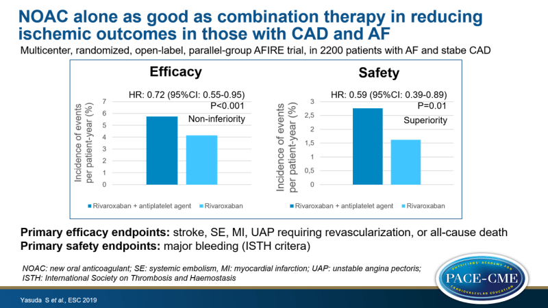 NOAC alone as good as combination therapy in reducing ischemic outcomes in CAD and AF