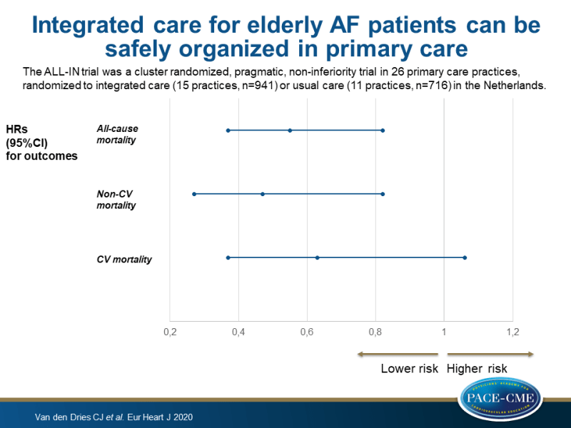 Integrated care for elderly AF patients can be safely organized in primary care