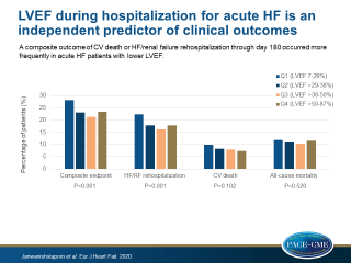 Relationship between left ventricular ejection fraction and cardiovascular outcomes following hospitalization for heart failure: insights from the RELAX-AHF-2 trial